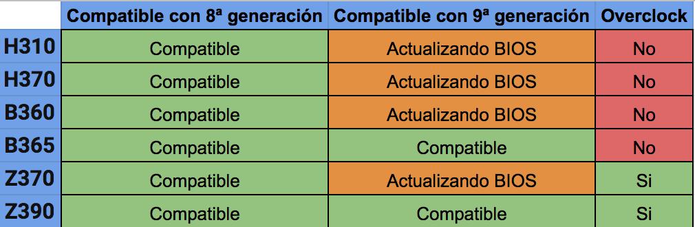 Diferencias entre chipset 1151