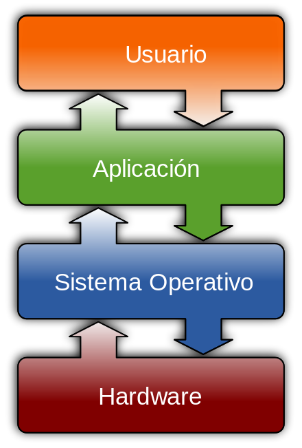 Diferencias entre sistemas operativos Windows