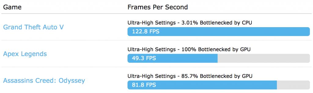 Rendimientos con la configuración calculada en FPS